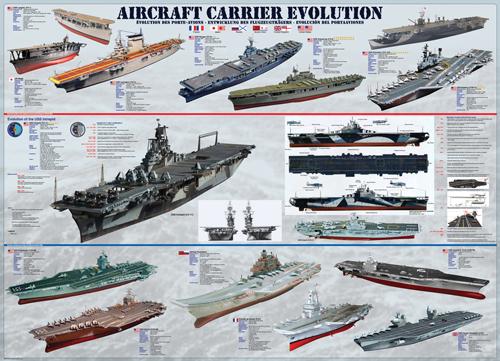 Puzzle Eurographics Evolución de los Barcos de 1000 Piezas